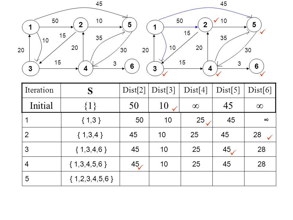 S Initial {1} 50 10 ∞ 45      Iteration Dist[2] Dist[3] Dist[4]